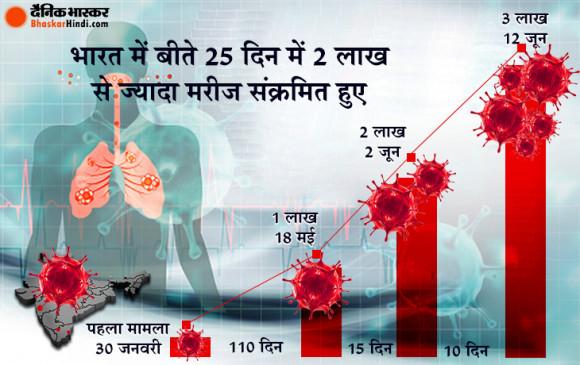 Corona epidemic: देश में 3 लाख से ज्यादा लोग संक्रमित, चीन और कनाडा से आगे निकला महाराष्ट्र