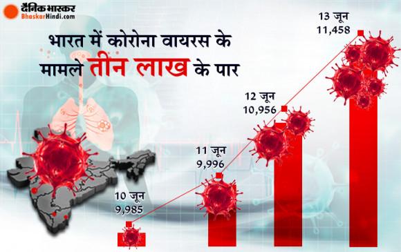 Coronavirus in India: देश में मरीजों की संख्या 3 लाख के पार, 24 घंटे में 11,458 नए केस, 386 की मौत