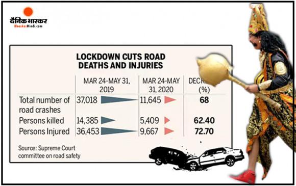 Report: कोरोनावायरस के लॉकडाउन से बची करीब 9000 लोगों की जान, रोड एक्सीडेंट में होने वाली मौतों में 62% की कमी आई