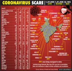 कोविड-19 : भारत में सामने आए करीब 10 हजार नए मामले