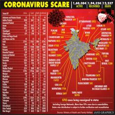 भारत में एक दिन में कोरोना के सर्वाधिक 13 हजार नए मामले आए सामने