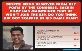 भाजपा पायलट के गेम प्लान में नहीं फंसी : आईएएनएस सीवोटर स्नैप पोल