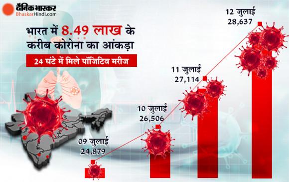 Coronavirus in India: देश में पहली बार 24 घंटे में 28,637 नए केस, संक्रमितों की संख्या 8.49 लाख के पार