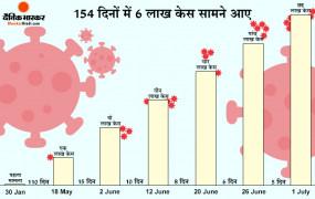 Coronavirus in India: देश में अब तक 6 लाख के कोरोना संक्रमित, सिर्फ 5 दिन में बढ़े एक लाख मरीज