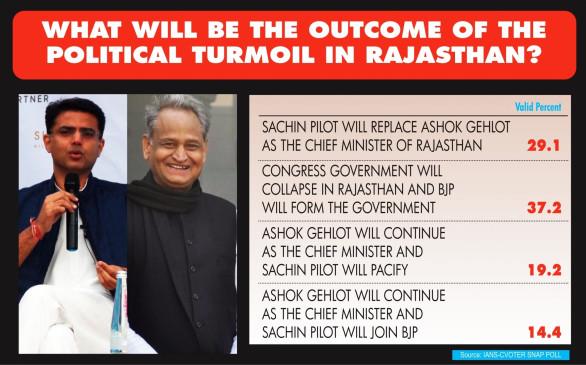 एक-तिहाई से अधिक लोगों ने कहा, राजस्थान सरकार गिर जाएगी, भाजपा की वापसी होगी : आईएएनएस-सीवोटर सर्वे