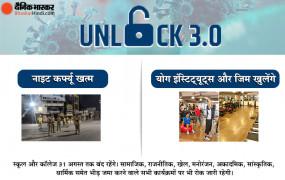 Unlock-3: देश में 5 अगस्त से खुलेंगे योग इंस्टिट्यूट्स और जिम, नाइट कर्फ्यू से भी मिलेगी राहत