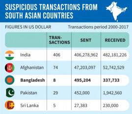 बांग्लादेश के 3 बैंक अवैध धन के लेन-देन में शामिल!