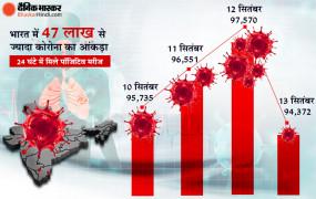 Coronavirus India: देश में कोविड-19 के मामले 47 लाख के पार, 24 घंटे में 94,372 नए केस