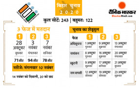 तारीखों का ऐलान: बिहार में तीन चरणों में होगा विधानसभा चुनाव, 28 अक्टूबर को पहले चरण का मतदान, 10 नवंबर को नतीजे