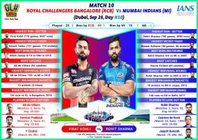आईपीएल-13 : आज कोहली, रोहित में होगी रोमांचक जंग