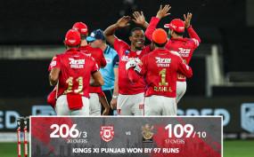KXIP Vs RCB : पंजाब ने बैंगलोर को 97 रन से हराया, केएल राहुल का शतक, बिश्नोई और अश्विन ने 3-3 विकेट झटके
