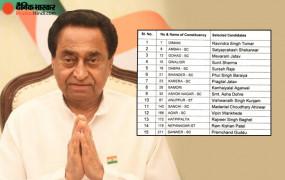 मध्य प्रदेश: विधानसभा उपचुनाव के लिए कांग्रेस ने जारी की 15 उम्मीदवारों की सूची