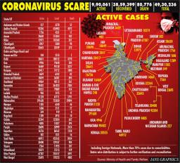 भारत में कोरोना से अब तक 80,000 से ज्यादा लोगों की मौत