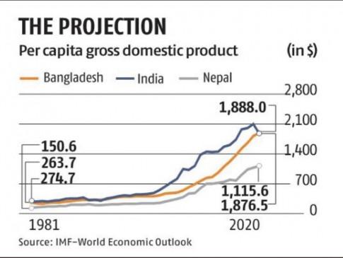 भारत को पछाड़कर आगे निकला बांग्लादेश