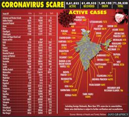 भारत में कोरोना के कुल मामले 71 लाख के पार