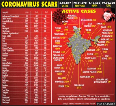 भारत में कोरोना मामलों की संख्या 80 लाख के करीब पहुंची