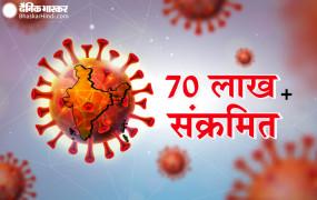 CoronaVirus: भारत में कोविड के 73 हजार नए मामले सामने आए, 70 लाख के करीब पहुंची कुल संख्या