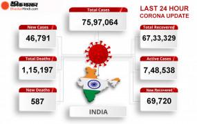 Coronavirus India: देश में कोरोना केस 75 लाख के पार, 24 घंटे में 46 हजार नए मरीज आए