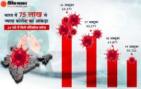 Coronavirus in India: भारत में कोरोना के नए केस में गिरावट, अब तक साढ़े 66 लाख से ज्यादा मरीज ठीक हुए