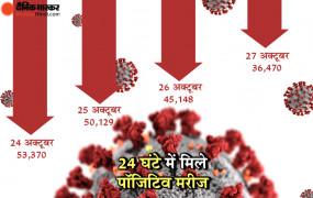 Covid-19: भारत में कोरोना के मरीजों में आई भारी गिरावट, रिकवरी रेट 90.23 और डेथ रेट 1.50 प्रतिशत हुआ