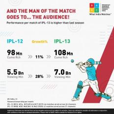 बार्क रिपोर्ट: IPL व्यूअरशिप में 28 फीसदी का इजाफा