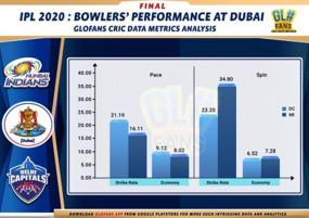 IPL-13 के फाइनल में आंकड़ों के हिसाब से दिल्ली के खिलाफ मुंबई मार रही है बाजी