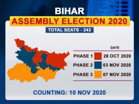 Bihar Elections 2020: छिटपुट घटनाओं के बीच दूसरे चरण में 94 सीटों पर 54.44% मतदान, पिछली बार से 2% कम, 1463 उम्मीदवारों की किस्मत EVM में कैद