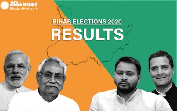 बिहार चुनाव रिजल्ट 2020: रुझानों में NDA को स्पष्ट बहुमत, NDA 133 और आरजेडी 98
