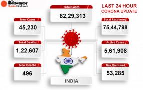 Coronavirus in India: भारत में कोरोना मरीजों की संख्या 82 लाख के पार, 24 घंटे में मिले 45,231 नए केस