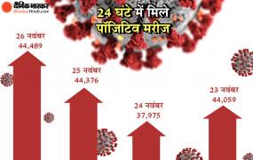 Coronavirus in India: देश में बढ़ता जा रहा है कोरोना का कहर, 24 घंटे में मिले 44 हजार 489 नए केस