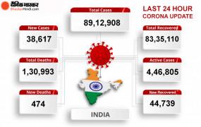 Coronavirus in India: भारत में कोरोना का आंकड़ा 89 लाख के पार, 24 घंटे में मिले 38 हजार से ज्यादा नए केस