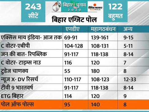 Bihar Election: जनता का फैसला ईवीएम में बंद, एग्जिट पोल में नीतीश की राह दिखी मुश्किल, तेजस्वी करने जा रहे कमाल