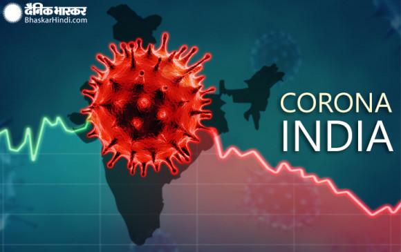 Coronavirus India: भारत में पिछले 24 घंटे में 44,879 नए केस सामने आए, 547 की मौत, कुल संख्या 87 लाख के पार पहुंची