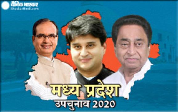 MP by-election: मध्यप्रदेश में भाजपा की सत्ता पक्की, मिल सकती हैं 14 से 16 सीटें, कांग्रेस को 10 से 13 सीटों की उम्मीद