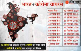 Coronavirus in India: देश में कोरोना संक्रमितों का आंकड़ा 1 करोड़ के पार, 30 जनवरी को सामने आया था पहला मामला