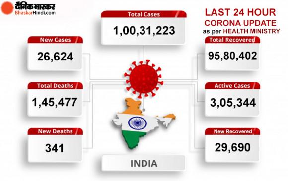 Coronavirus in India: देश में एक करोड़ के पार संक्रमितों का आंकड़ा, 24 घंटे में मिले 26,624 नए केस