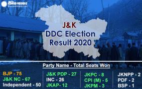 J&K DDC Election Result: 278 सीटों के नतीजे घोषित, गुपकर को 122 सीटें, 75 सीटें हासिल कर भाजपा सबसे बड़ी पार्टी