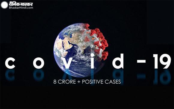 Global Coronavirus: दुनिया में कोरोना के मामले 8 करोड़ के पार, 17 लाख से ज्यादा मौतें