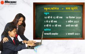 Education: मध्य प्रदेश में 18 दिसंबर से खुलेंगे स्कूल, 1 जनवरी से कॉलेज, CM शिवराज ने दिए निर्देश
