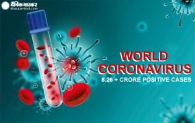 Covid-19: कोरोना से दुनियाभर में 18 लाख से अधिक लोगों की सांसें हुईं खत्म, 8.26 करोड़ हुए संक्रमित