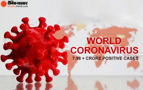 Worldwide coronavirus: दुनिया में कोरोना से 7.98 आबादी संक्रमित, 17.4 लाख लोगों की गई जान