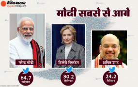 ट्रंप का अकाउंट सस्पेंड होने के बाद PM मोदी बने ट्विटर पर सबसे ज्यादा फॉलो किए जाने वाले सक्रिय राजनेता