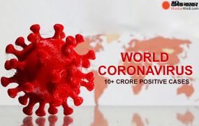 दुनिया में कोरोना संक्रमितों की संख्या 10 करोड़ के पार, 23 लाख से ज्यादा लोगों की मौत