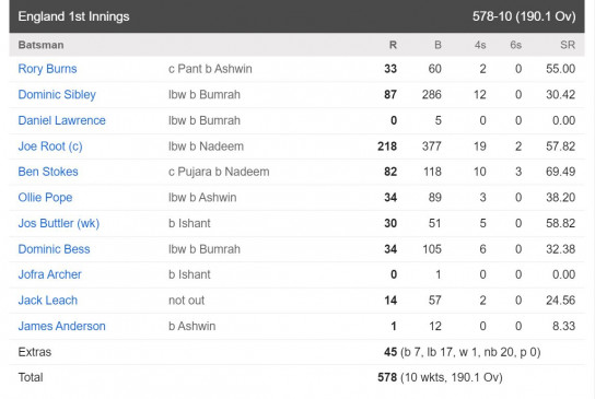 India vs England Live Score 1st Test Day 3: First blow to India, Rohit Sharma returns to the pavilion with 6 runs.