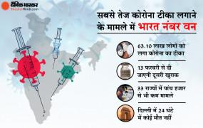 Covid-19 Vaccination: 25 दिन में 63.10 लाख लोगों को लगा कोरोना का टीका, इन राज्यों में पिछले 24 घंटे में कोई भी मौत नहीं