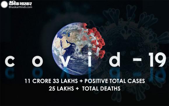 Covid-19: दुनियाभर में कोरोना फिर दिखा रहा है खौफ, अब तक 25.1 लाख से अधिक की मौत