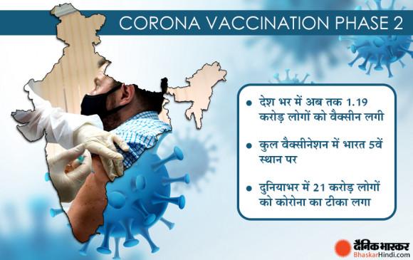 वैक्सीनेशन दूसरा फैज: एक मार्च से 60 साल से ऊपर के लोगों को नि:शुल्क लगेगी कोरोना की वैक्सीन