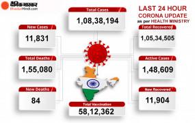 Coronavirus in India: देश में कोरोना से 84 लोगों की मौत, अबतक 58 लाख से ज्यादा लोगों को लगी वैक्सीन