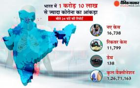 Coronavirus in India: देश में 24 घंटे के भीतर मिले 11 हजार नए केस, 1 करोड़ 26 लाख लोगों को लगा टीका