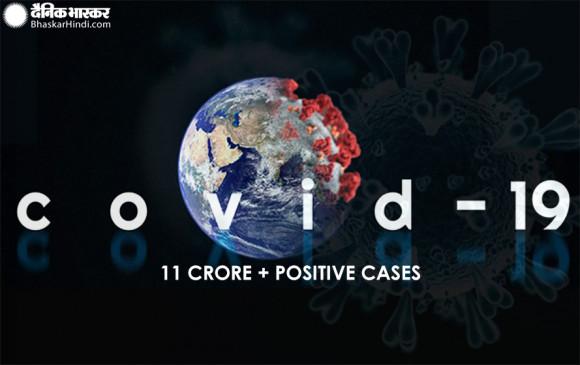 दुनिया में कोरोना वायरस के केस 11.1 करोड़ के पार, 24.6 लाख लोगों की मौत